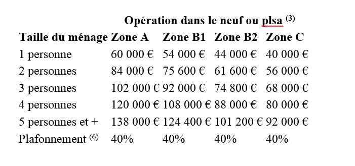 Awesome montant maximum du ptz pour une opration dans le for Zone pour ptz